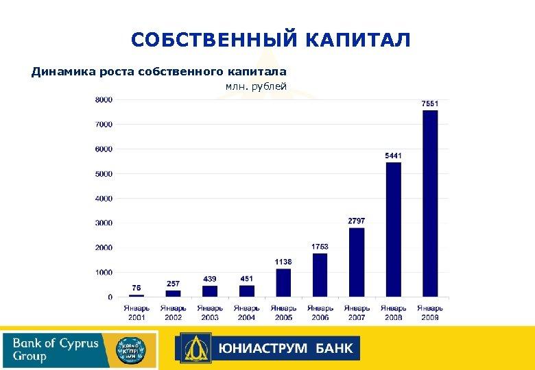 СОБСТВЕННЫЙ КАПИТАЛ Динамика роста собственного капитала млн. рублей