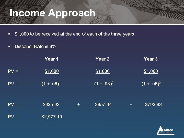 Income Approach § $1, 000 to be received at the end of each of