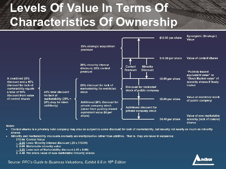 Levels Of Value In Terms Of Characteristics Of Ownership Source: PPC's Guide to Business