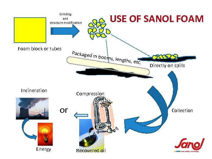 USE OF SANOL FOAM Grinding and structure modification Foam block or tubes Packaged in