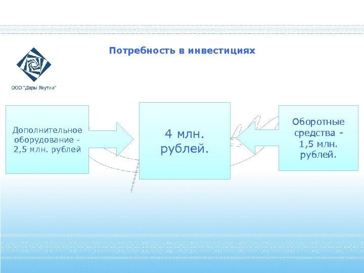 Потребность в инвестициях Дополнительное оборудование 2, 5 млн. рублей 4 млн. рублей. Оборотные средства