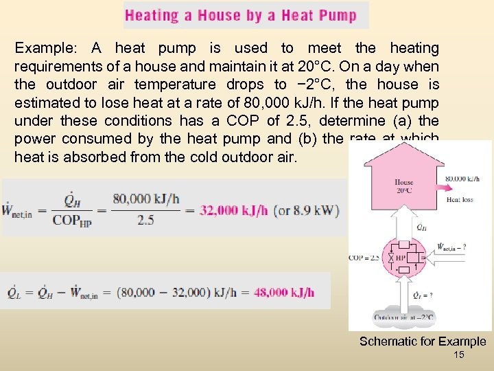 Example: A heat pump is used to meet the heating requirements of a house