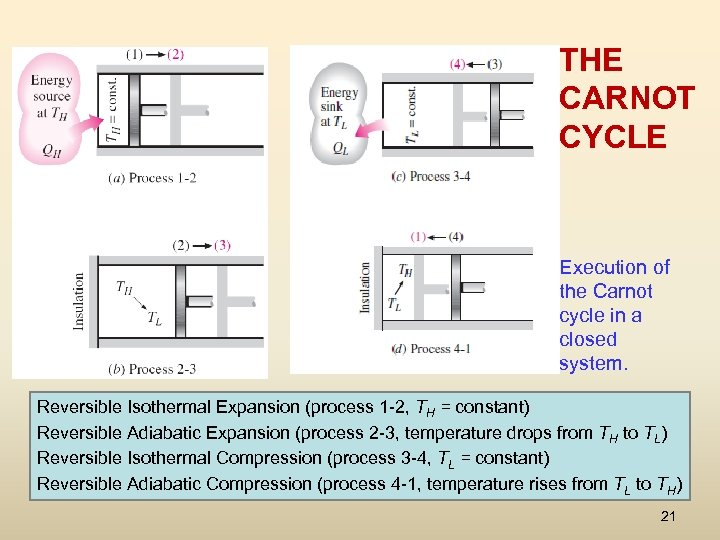 THE CARNOT CYCLE Execution of the Carnot cycle in a closed system. Reversible Isothermal