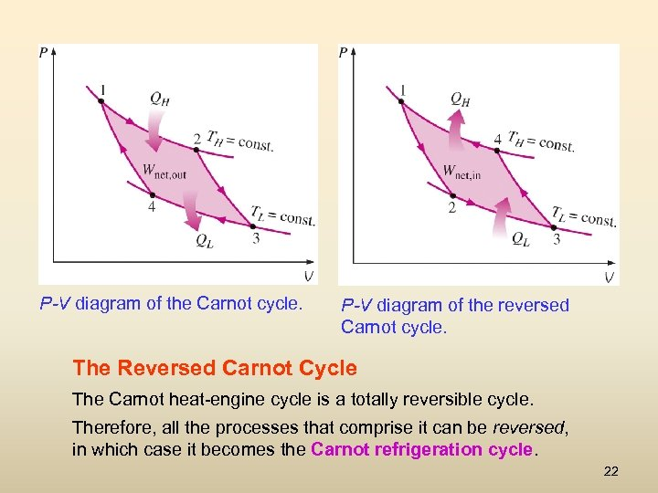 P-V diagram of the Carnot cycle. P-V diagram of the reversed Carnot cycle. The