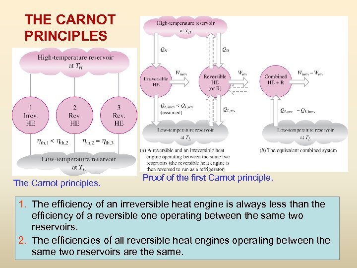 THE CARNOT PRINCIPLES The Carnot principles. Proof of the first Carnot principle. 1. The