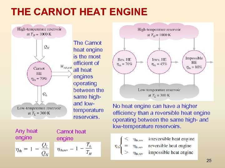 THE CARNOT HEAT ENGINE The Carnot heat engine is the most efficient of all