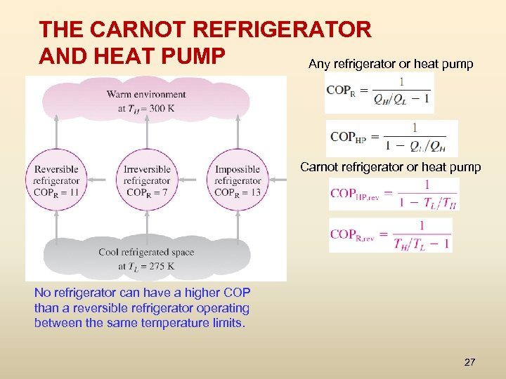 THE CARNOT REFRIGERATOR AND HEAT PUMP Any refrigerator or heat pump Carnot refrigerator or