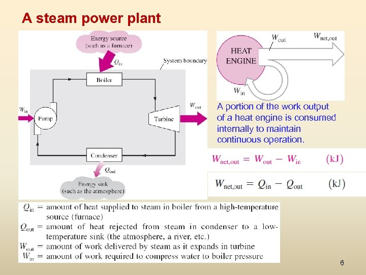 A steam power plant A portion of the work output of a heat engine