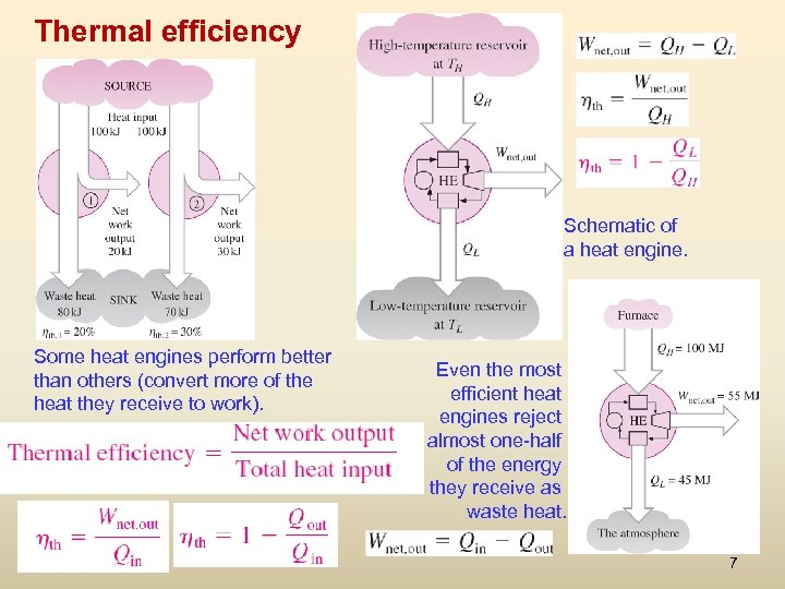 Thermal efficiency Schematic of a heat engine. Some heat engines perform better than others