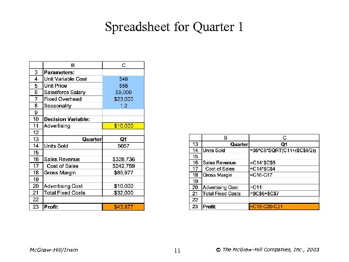 Spreadsheet for Quarter 1 Mc. Graw-Hill/Irwin 11 © The Mc. Graw-Hill Companies, Inc. ,
