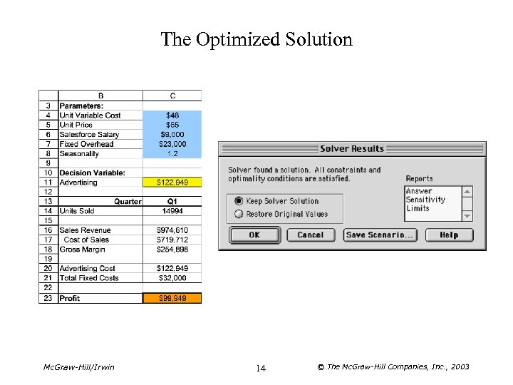 The Optimized Solution Mc. Graw-Hill/Irwin 14 © The Mc. Graw-Hill Companies, Inc. , 2003