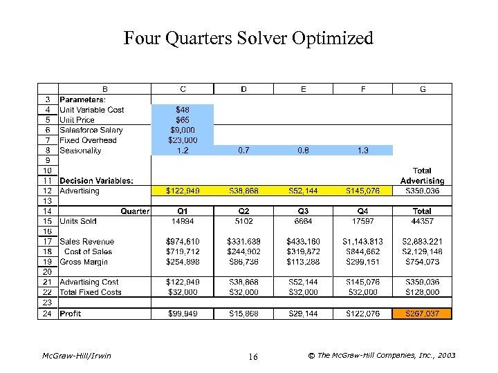 Four Quarters Solver Optimized Mc. Graw-Hill/Irwin 16 © The Mc. Graw-Hill Companies, Inc. ,