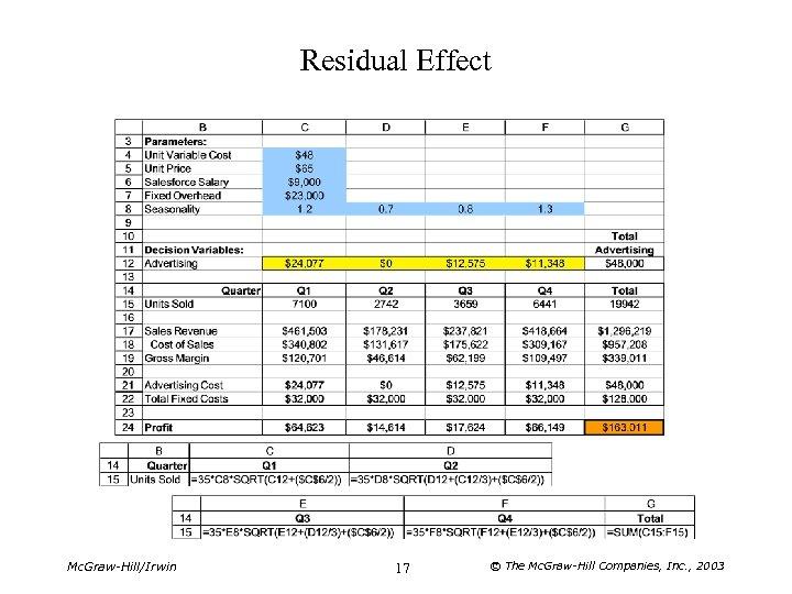 Residual Effect Mc. Graw-Hill/Irwin 17 © The Mc. Graw-Hill Companies, Inc. , 2003