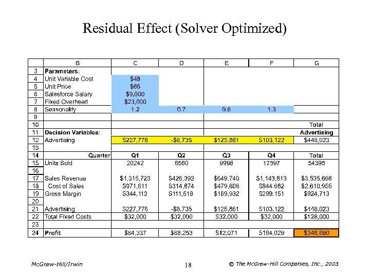 Residual Effect (Solver Optimized) Mc. Graw-Hill/Irwin 18 © The Mc. Graw-Hill Companies, Inc. ,