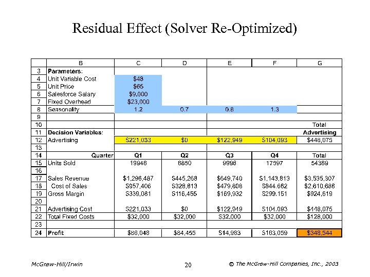 Residual Effect (Solver Re-Optimized) Mc. Graw-Hill/Irwin 20 © The Mc. Graw-Hill Companies, Inc. ,