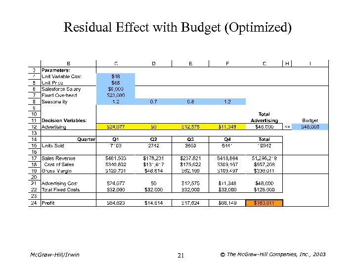 Residual Effect with Budget (Optimized) Mc. Graw-Hill/Irwin 21 © The Mc. Graw-Hill Companies, Inc.
