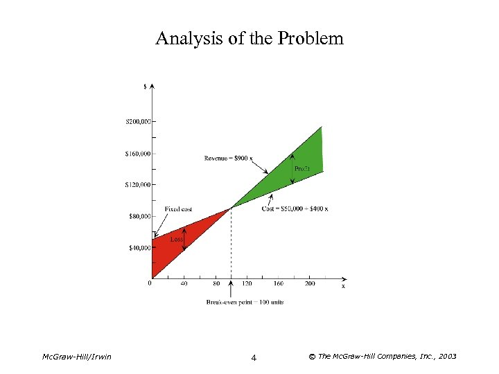Analysis of the Problem Mc. Graw-Hill/Irwin 4 © The Mc. Graw-Hill Companies, Inc. ,