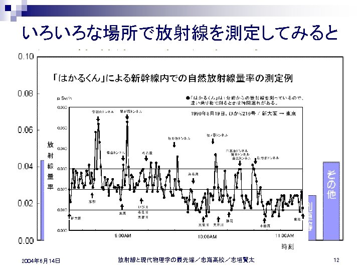 いろいろな場所で放射線を測定してみると n 例えば新幹線で移動しながら測定 2004年 6月14日 放射線と現代物理学の最先端/忠海高校/志垣賢太 12