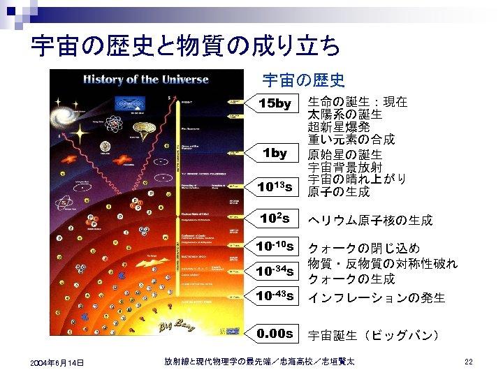 宇宙の歴史と物質の成り立ち 宇宙の歴史 15 by 1013 s 生命の誕生:現在 太陽系の誕生 超新星爆発 重い元素の合成 原始星の誕生 宇宙背景放射 宇宙の晴れ上がり 原子の生成