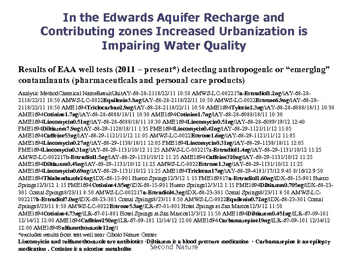 In the Edwards Aquifer Recharge and Contributing zones Increased Urbanization is Impairing Water Quality
