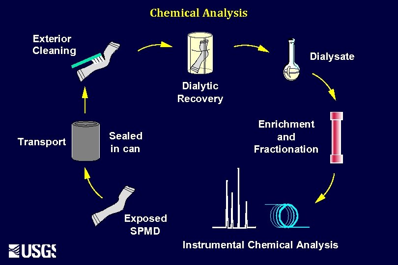 Chemical Analysis Exterior Cleaning Dialysate Dialytic Recovery Transport Sealed in can Enrichment and Fractionation