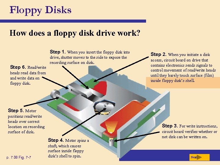 Floppy Disks How does a floppy disk drive work? Step 1. When you insert
