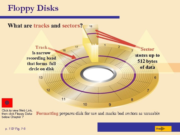 Floppy Disks What are tracks and sectors? Track is narrow recording band that forms