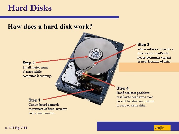 Hard Disks How does a hard disk work? Step 3. When software requests a