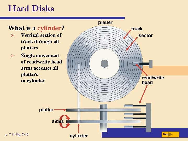 Hard Disks platter What is a cylinder? Ø Vertical section of track through all