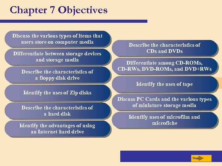 Chapter 7 Objectives Discuss the various types of items that users store on computer