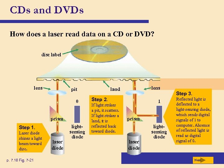 CDs and DVDs How does a laser read data on a CD or DVD?