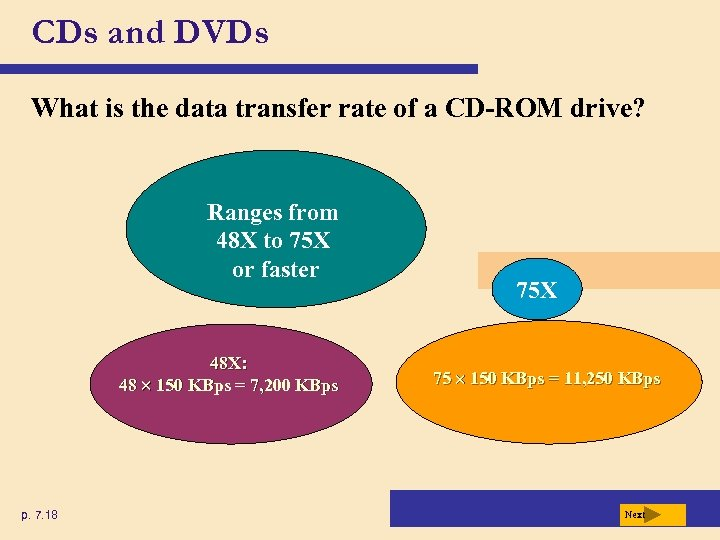 CDs and DVDs What is the data transfer rate of a CD-ROM drive? Ranges