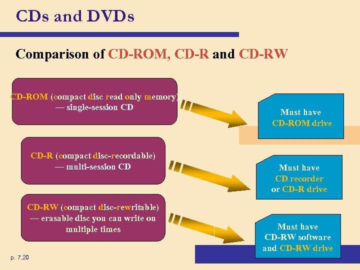 CDs and DVDs Comparison of CD-ROM, CD-R and CD-RW CD-ROM (compact disc read only