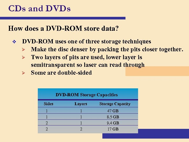 CDs and DVDs How does a DVD-ROM store data? v DVD-ROM uses one of