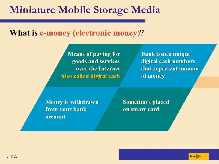 Miniature Mobile Storage Media What is e-money (electronic money)? Means of paying for goods