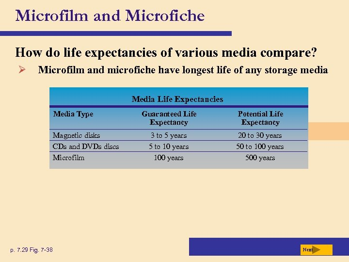 Microfilm and Microfiche How do life expectancies of various media compare? Ø Microfilm and