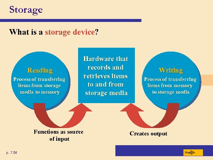Storage What is a storage device? Reading Process of transferring items from storage media