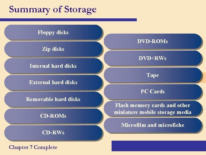 Summary of Storage Floppy disks DVD-ROMs Zip disks DVD+RWs Internal hard disks Tape External