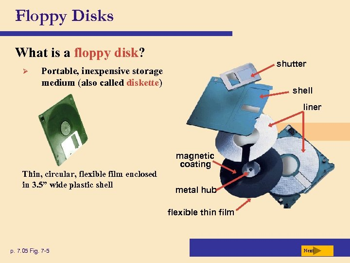 Floppy Disks What is a floppy disk? Ø shutter Portable, inexpensive storage medium (also