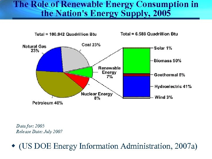 The Role of Renewable Energy Consumption in the Nation's Energy Supply, 2005 Data for: