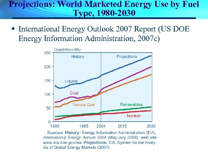 Projections: World Marketed Energy Use by Fuel Type, 1980 -2030 w International Energy Outlook