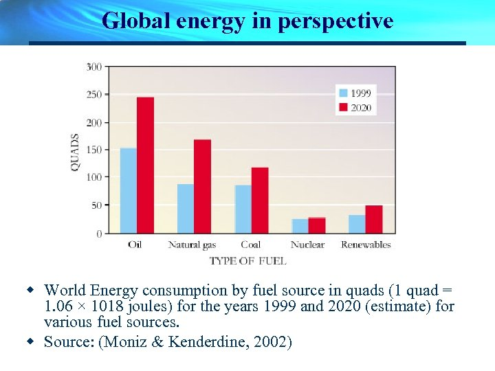 Global energy in perspective w World Energy consumption by fuel source in quads (1