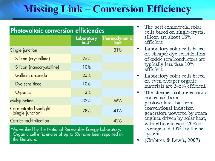 Missing Link – Conversion Efficiency w The best commercial solar cells based on single-crystal