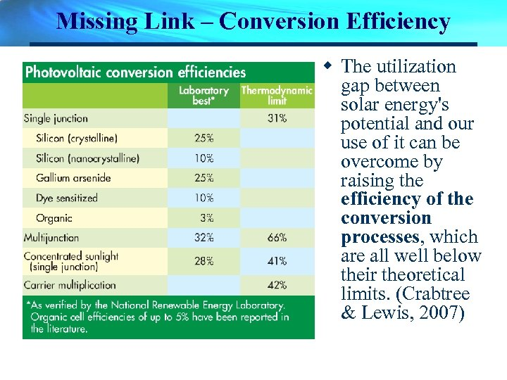 Missing Link – Conversion Efficiency w The utilization gap between solar energy's potential and