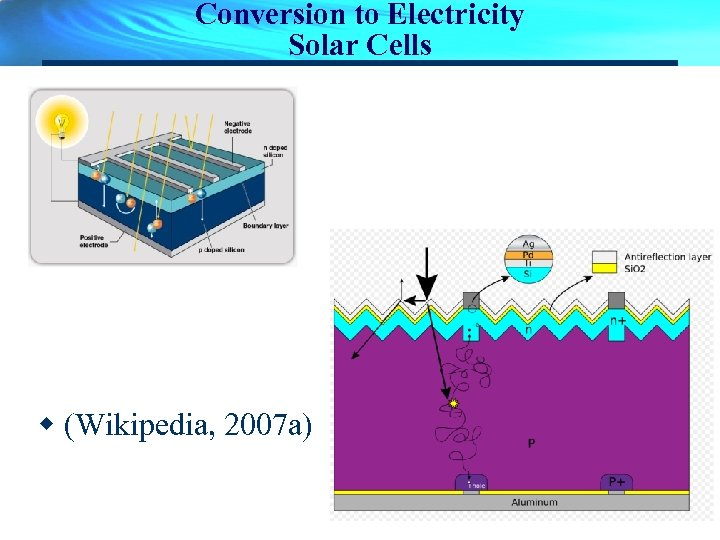 Conversion to Electricity Solar Cells w (Wikipedia, 2007 a)