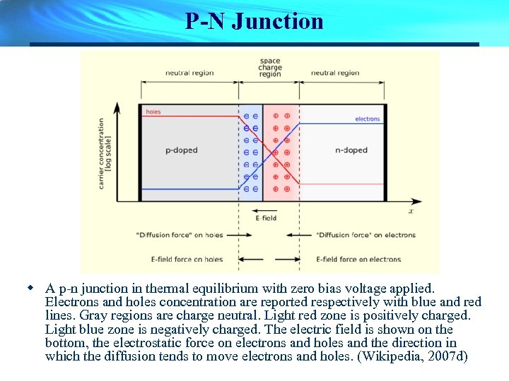 P-N Junction w A p-n junction in thermal equilibrium with zero bias voltage applied.