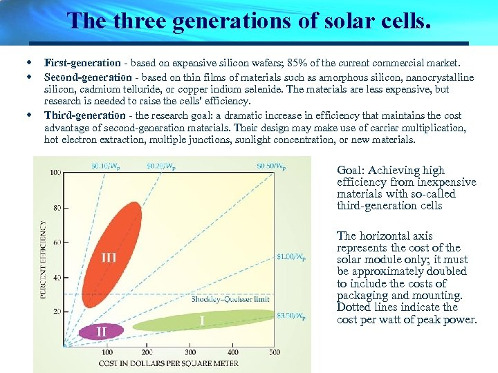 The three generations of solar cells. w w w First-generation - based on expensive