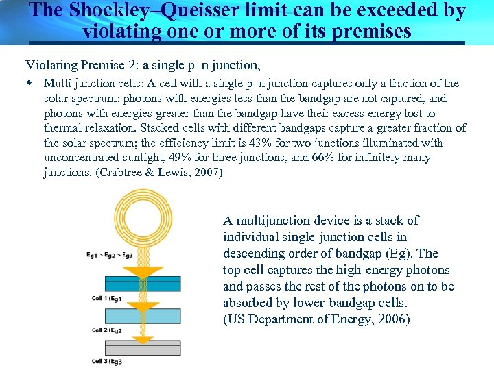 The Shockley–Queisser limit can be exceeded by violating one or more of its premises