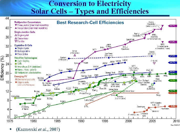 Conversion to Electricity Solar Cells – Types and Efficiencies w (Kazmerski et al. ,