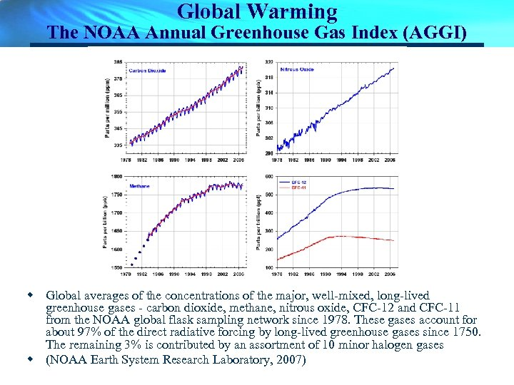 Global Warming The NOAA Annual Greenhouse Gas Index (AGGI) w Global averages of the